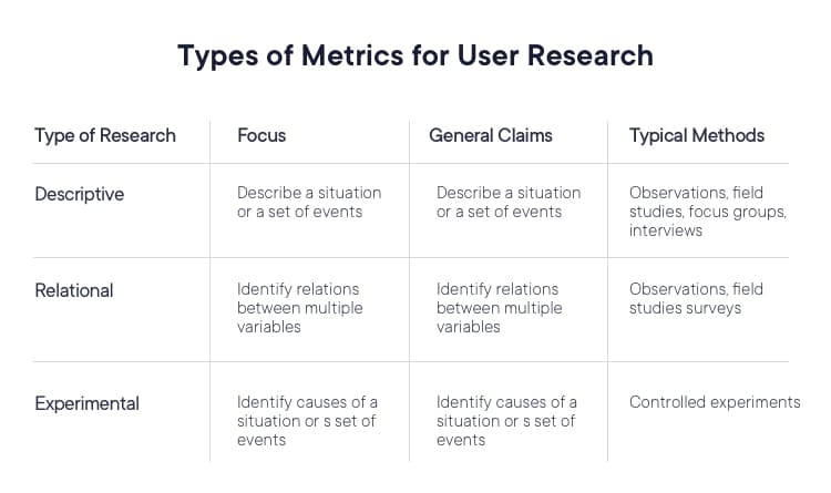 Types of metrics used for user research