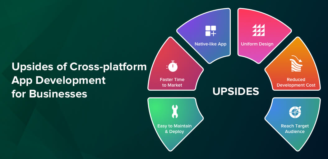 Upsides of Cross-platform App Development For Businesses