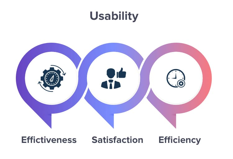 Usability is vital part of UX design
