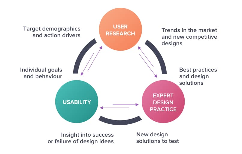 User Research is an essential element of user experience design
