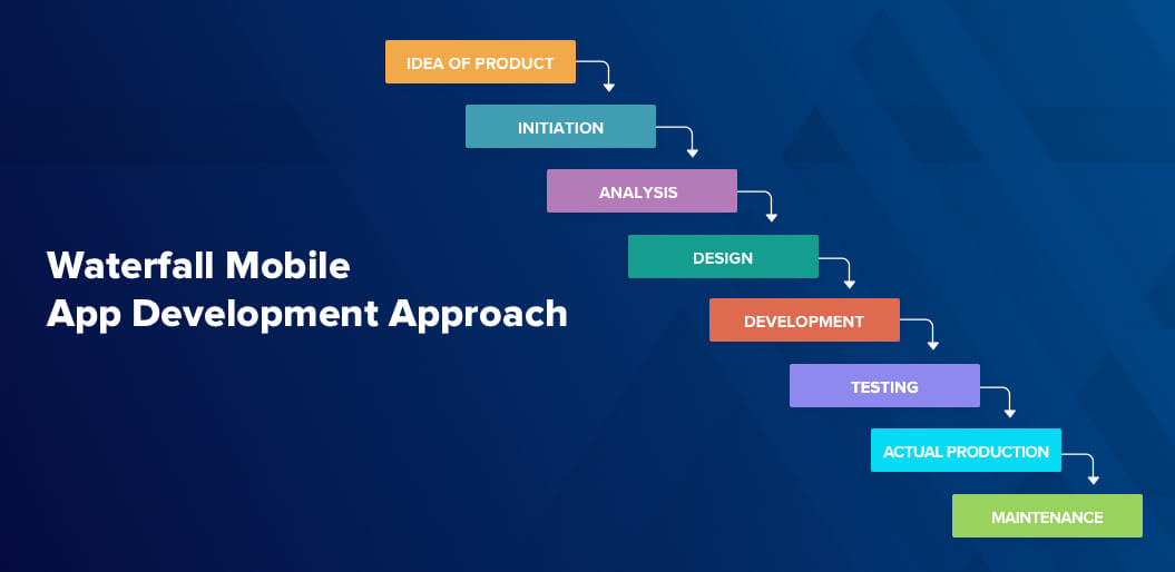Waterfall Mobile App Development Approach