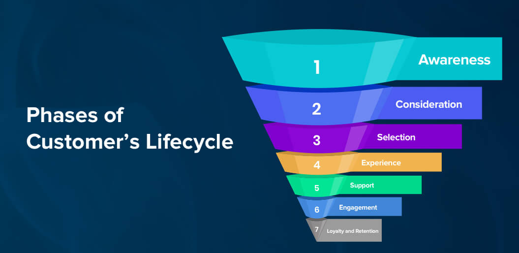Customer Lifecycle Phases