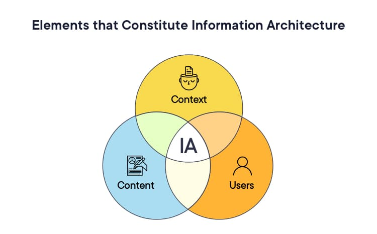 The elements that constitute information architecture