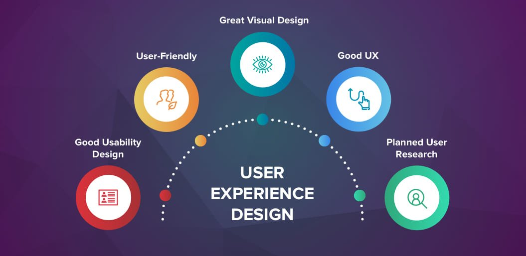 Five elements that make a user experience design powerful