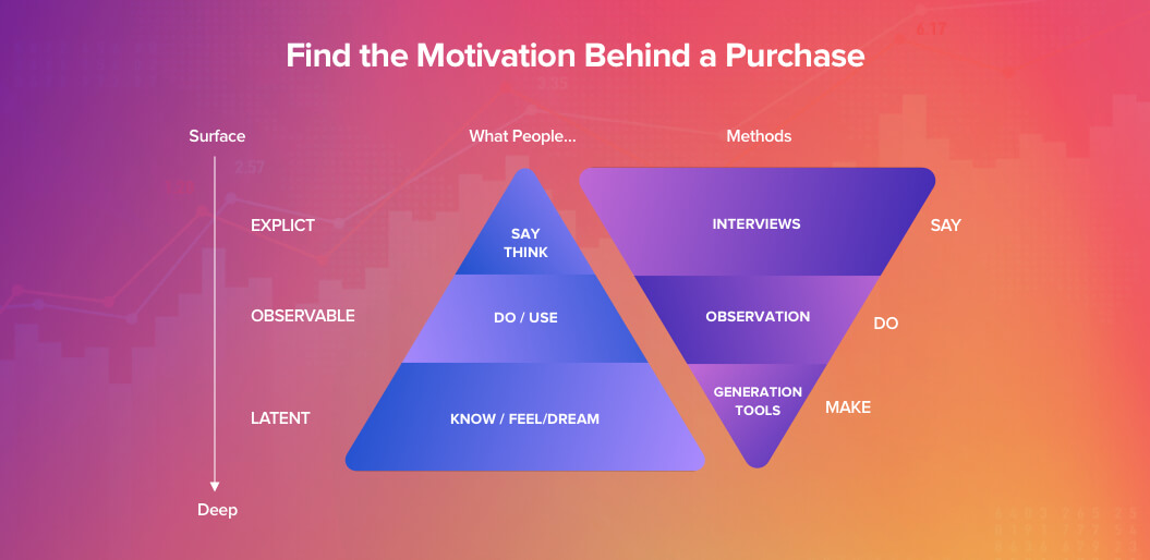 motivation-behind-the-purchase-in-case-of-mvp
