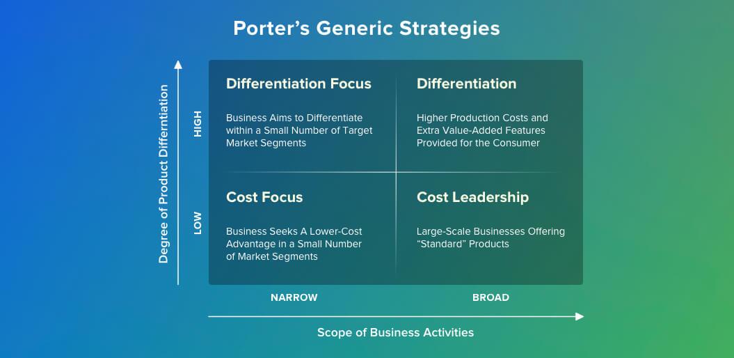 porter's-generic-strategies-mvp