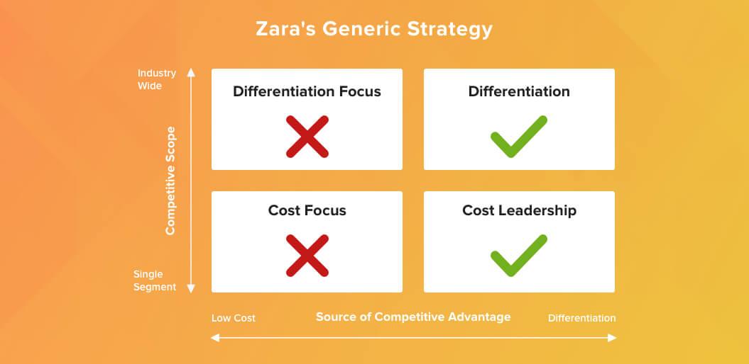 zara's-generic-strategy