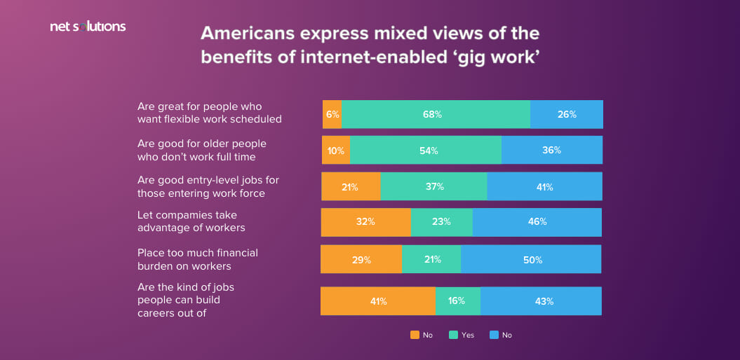Americans express mixed views of the benefits of internet-enabled