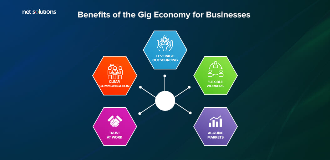 Benefits of the Gig Economy for Businesses
