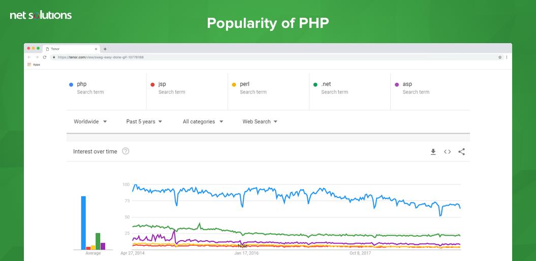 Competition amongst PHP Frameworks