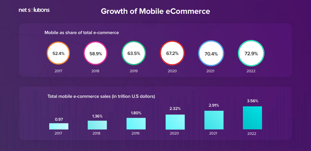 Growth of Mobile eCommerce Copy