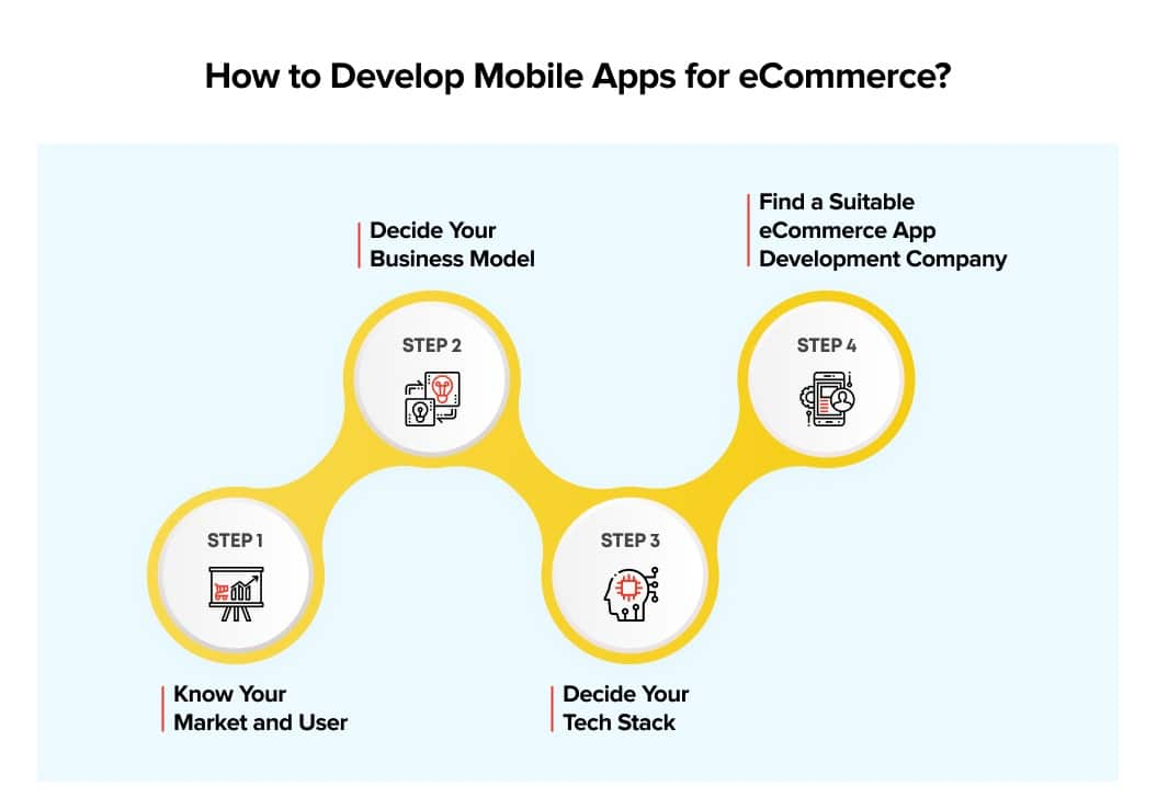 How to Build Mobile Apps for eCommerce Business