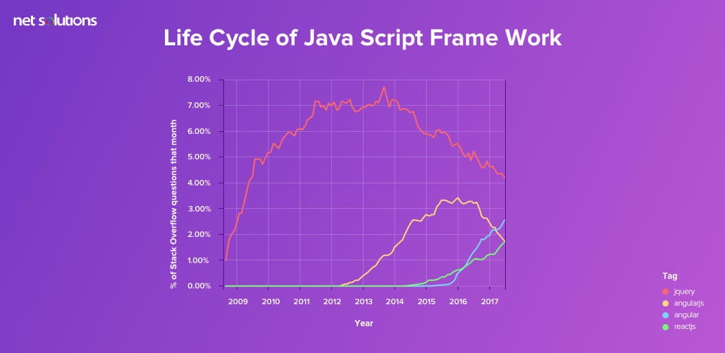 Life Cycle of Java Script Framework