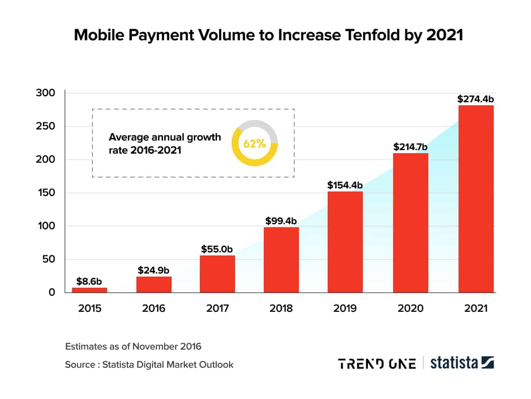Mobile Payment Volume to Increase