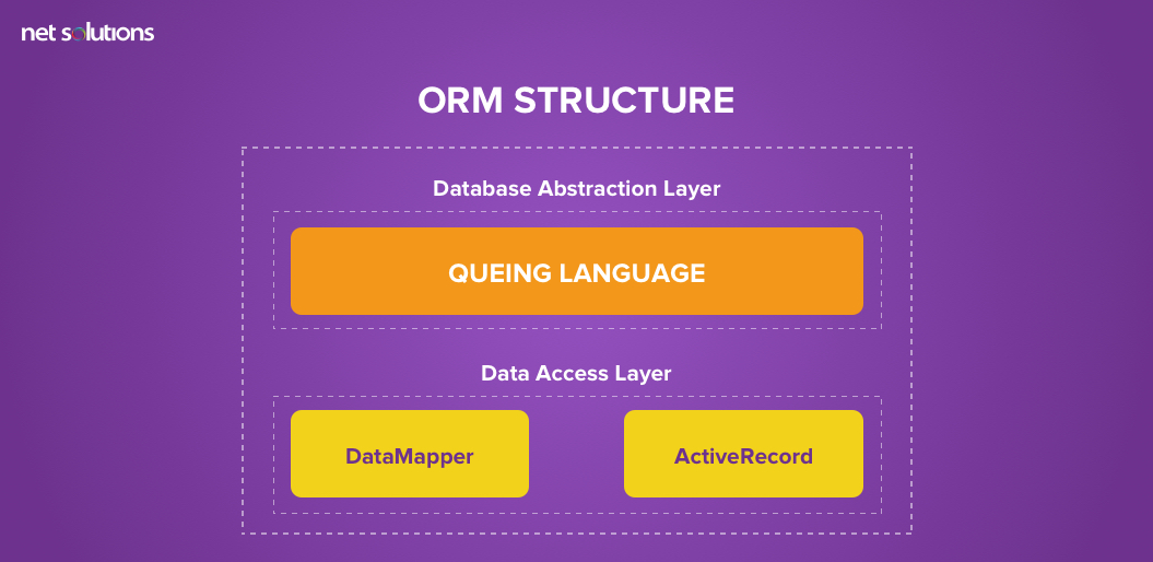 ORM Structure