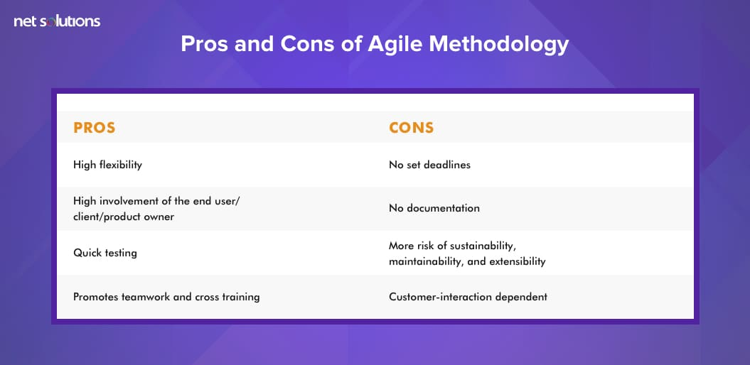 Pros and Cons of Agile Methodology