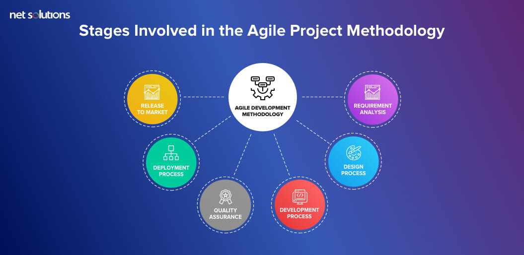 Stages Involved in the Agile Project Methodology