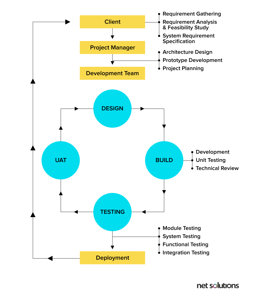 Stages of Waterfall Methodology