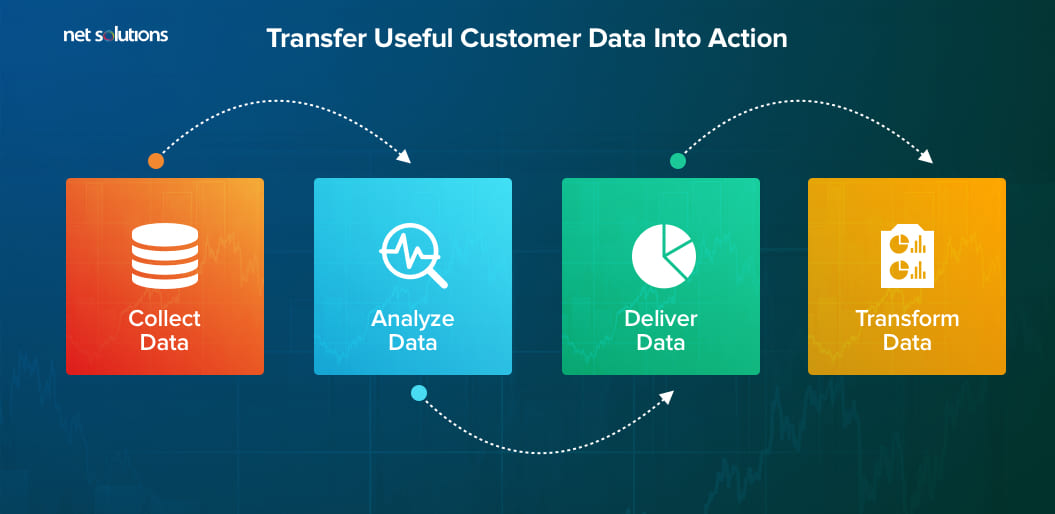 Transfer Useful Customer Data Into Action