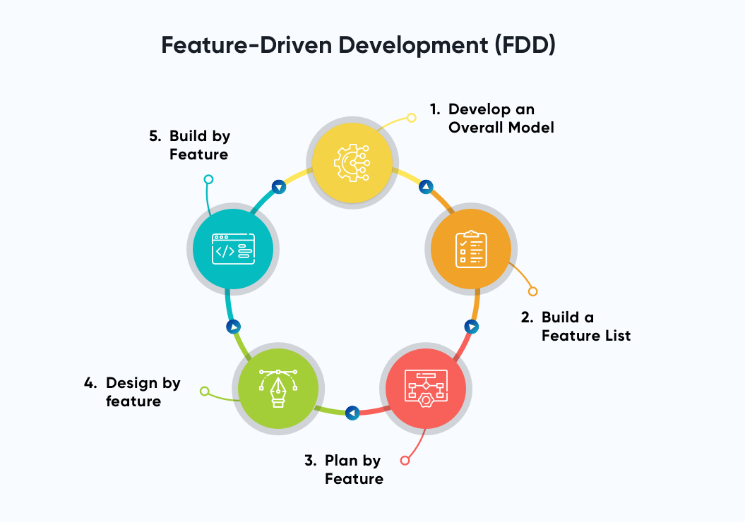 Feature-Driven Development   Software Development Methodologies