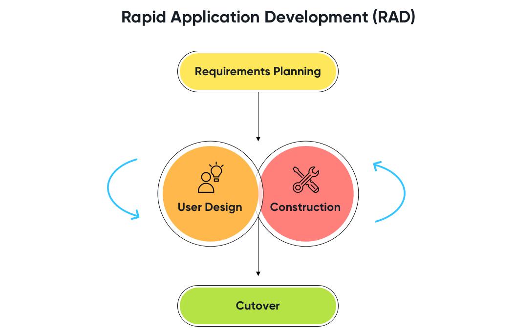 Rapid Application Development   Software Development Methods