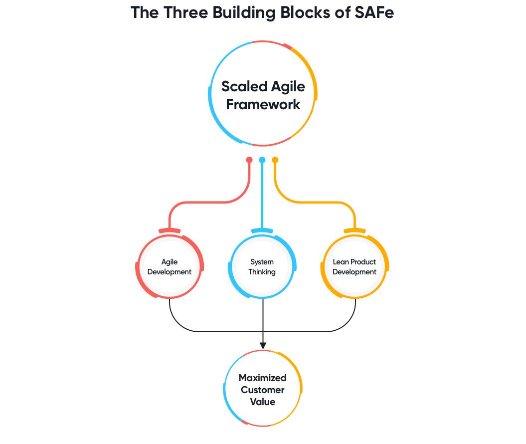Scaled Agile Framework (SAFe)   Software Development Methodologies