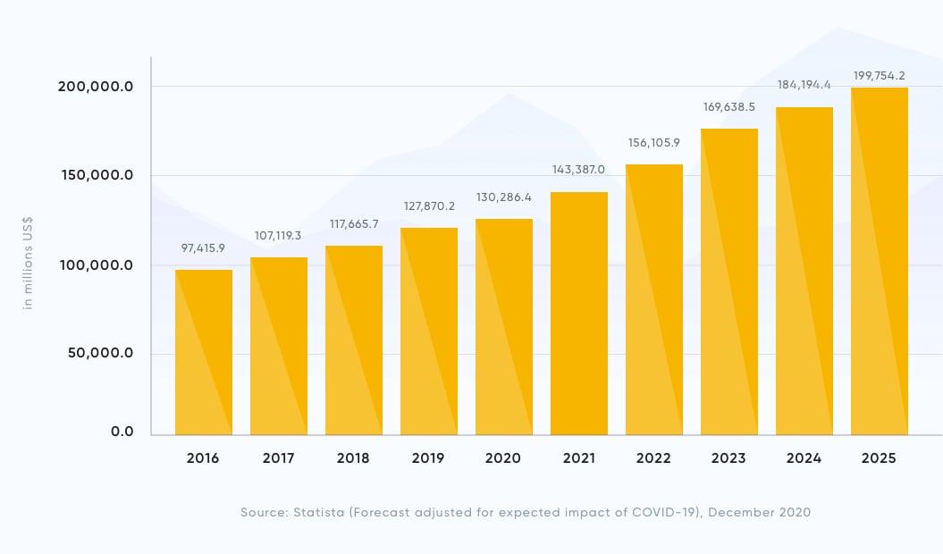 Software revenue over the years - Statista Survey Report   Software Development Methodologies