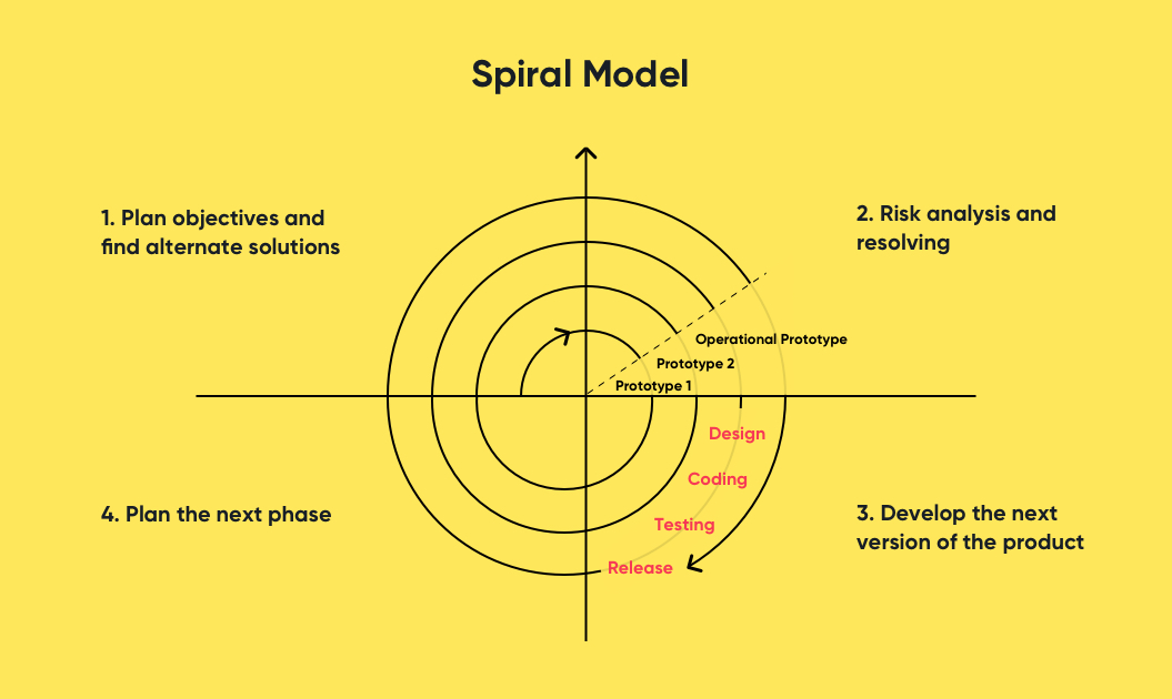 Spiral Model   Software Development Methodologies