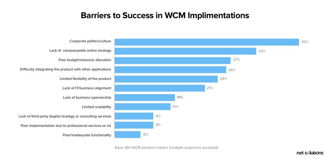 Barriers to success in web cms implementation