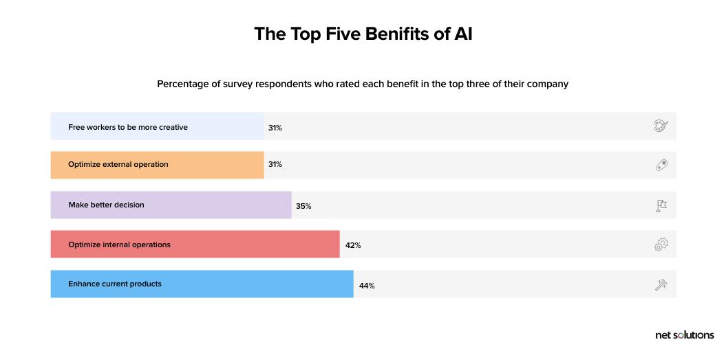 Benefits of AI