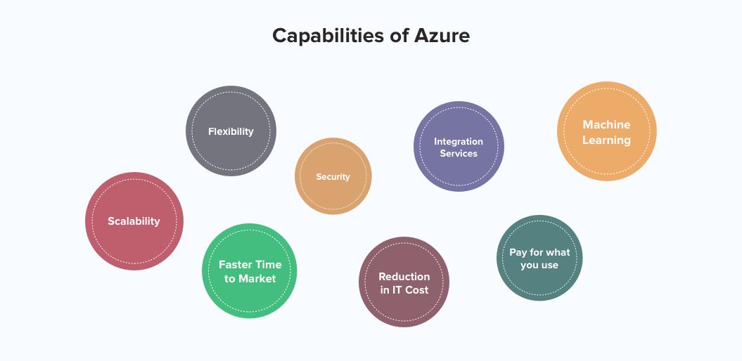 Capabilities of Azure