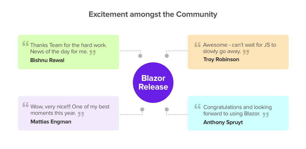 Community excited for Blazor Launch