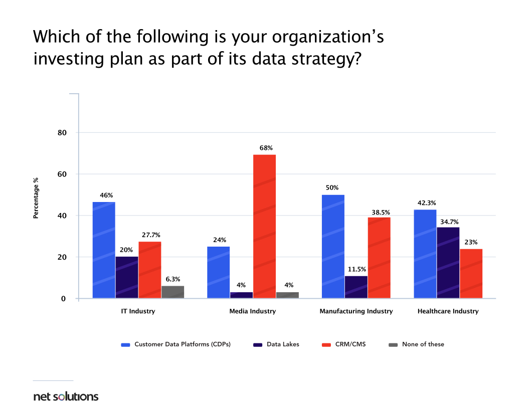 Customer Data Platforms (CDPs) is one of the digital transfomation trends highlighted in the Net Solutions' Digital Transformation Survey