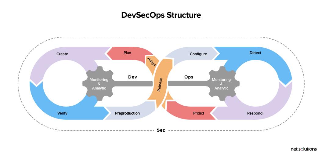 Digital Technology Trends - DevSecOps Strucure
