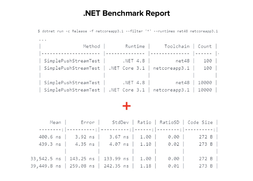 .NET Framework performance benchmark report