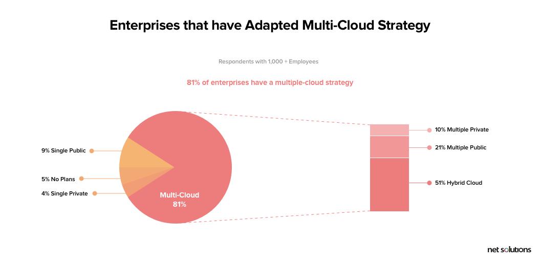 Digital Technology Trends - Enterprises Having Hybrid-Cloud