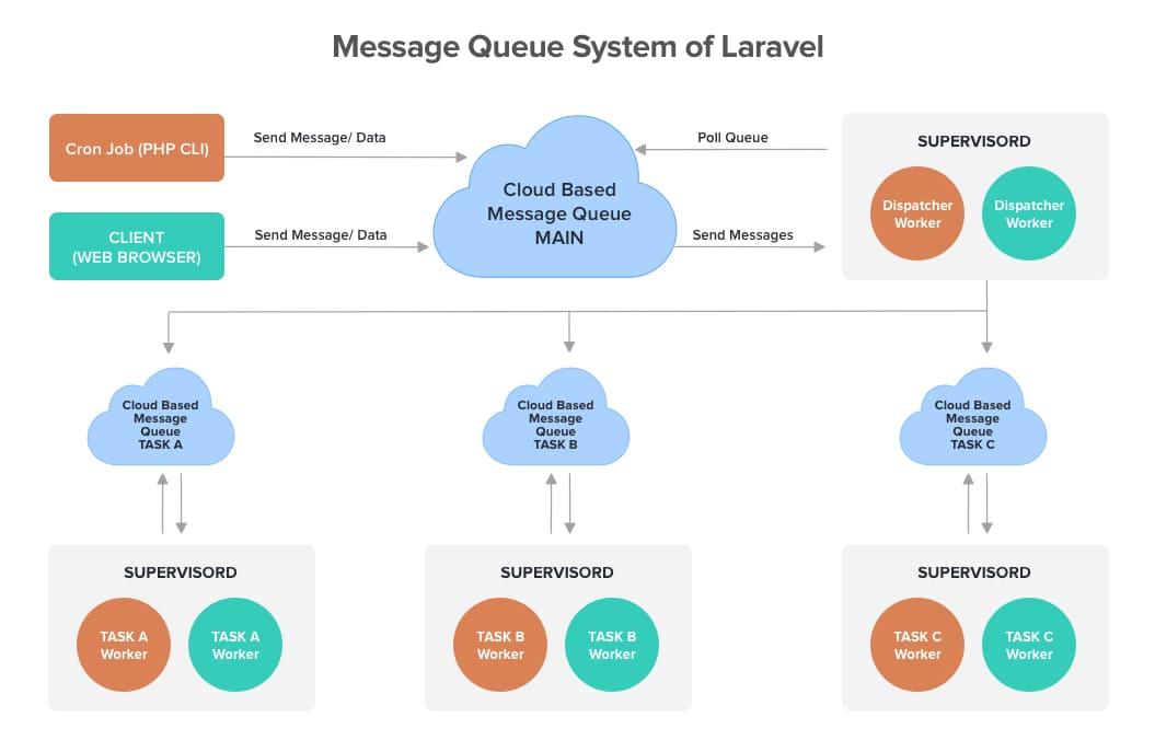 Message Queue System of Laravel