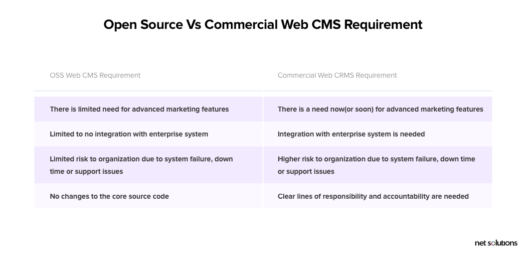 Open source vs commercial web cms solution requirement