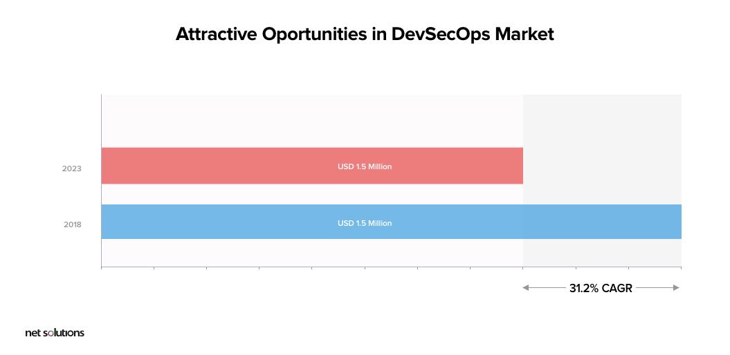 Opportunities in DevSecOps Market