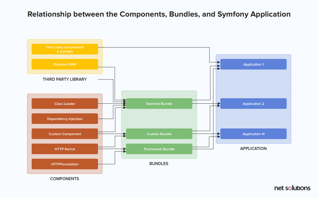 Relationship between components, bundles, and symfony framework