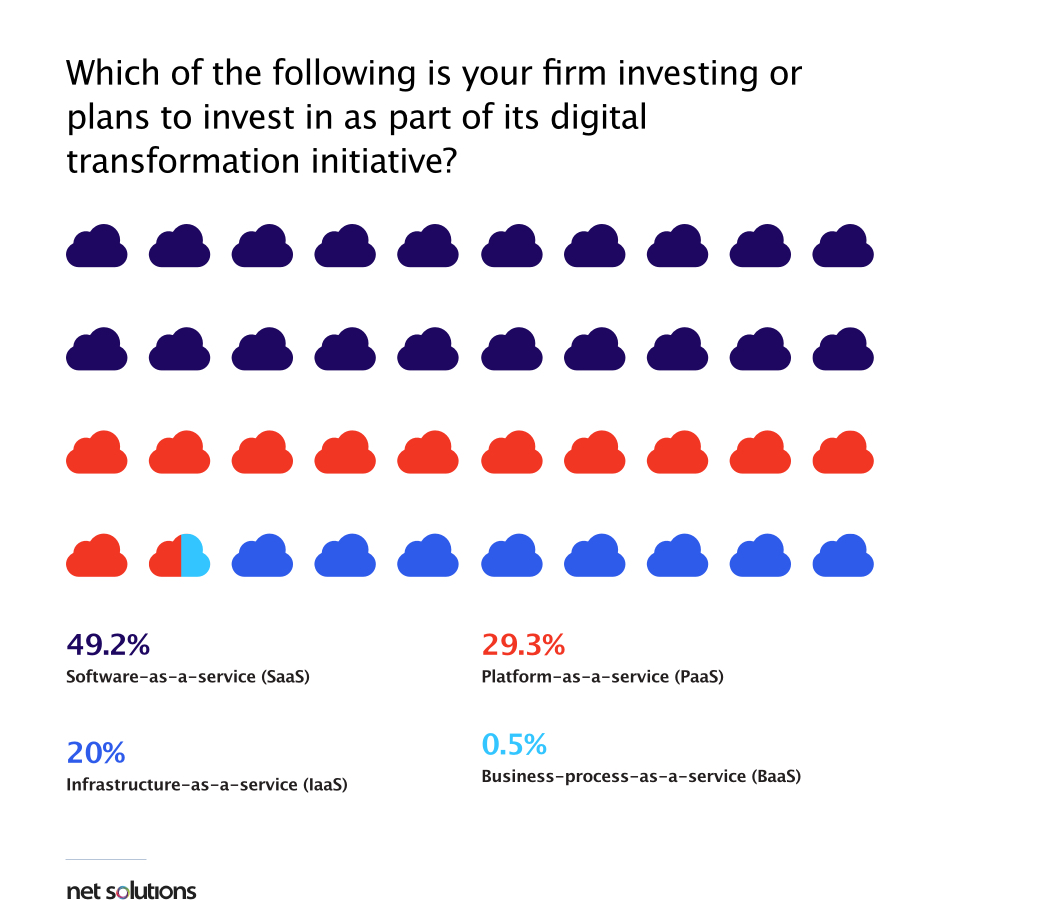 SaaS transformation is one of the digital technology trends highlighted in the Net Solutions' Digital Transformation Survey 2020