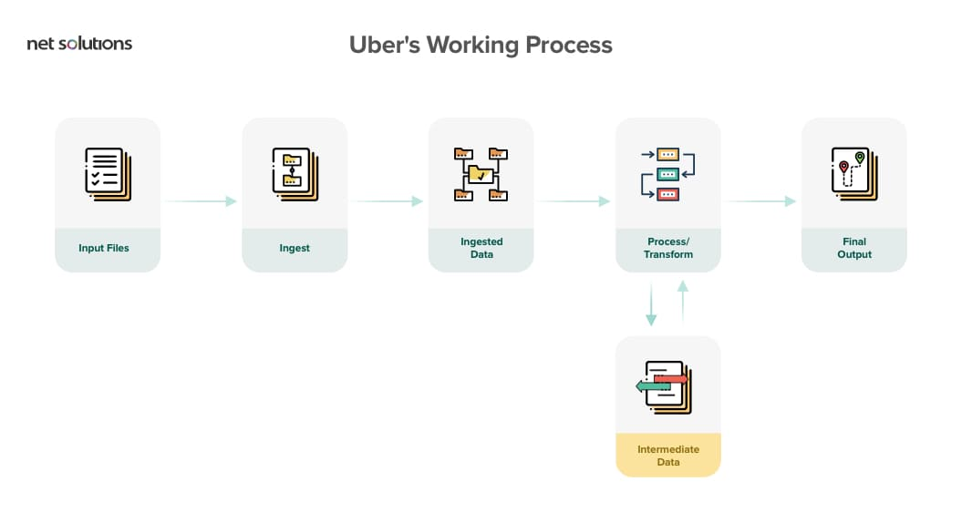 Uber using Spark and Hadoop