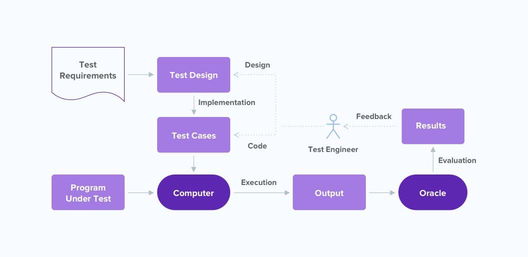 Workflow Testing