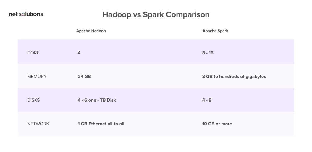 hadoop vs spark comparison