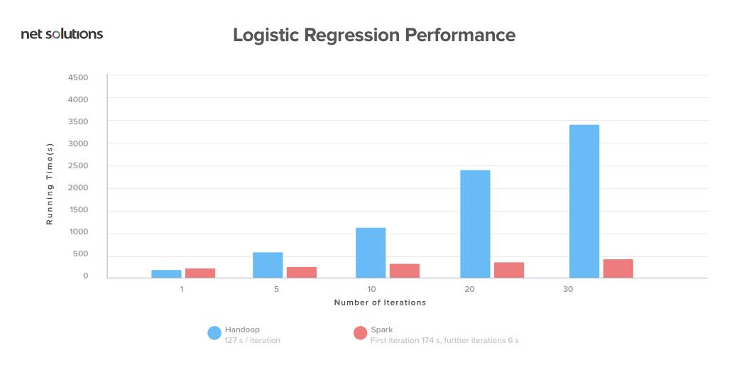 hadoop vs spark performance