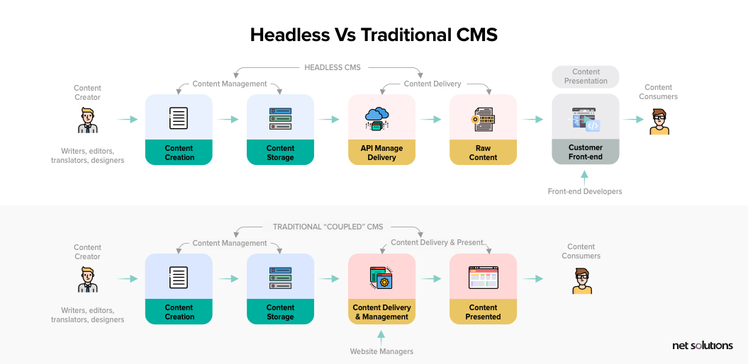 headless vs traditional cms