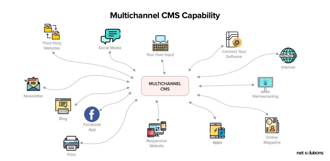 multichannel cms