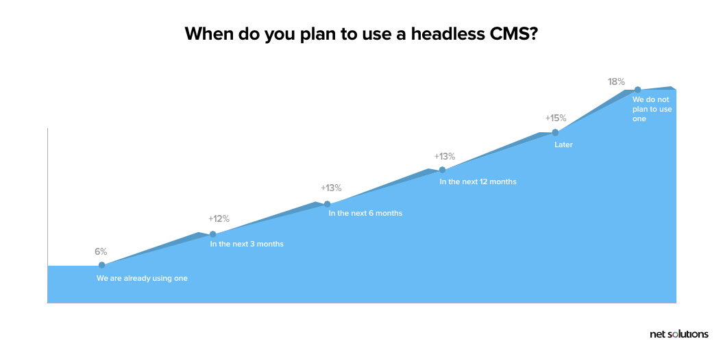 when do you plan to use headless cms