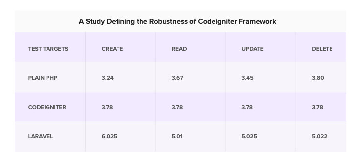 Codeigniter framework vs Laravel framework