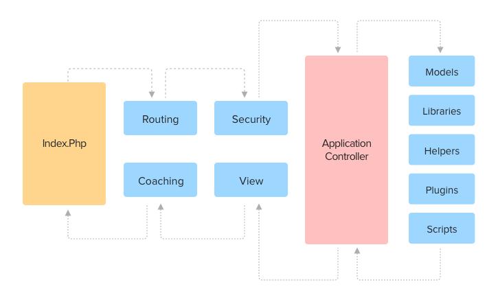 Codeigniter framework architecture
